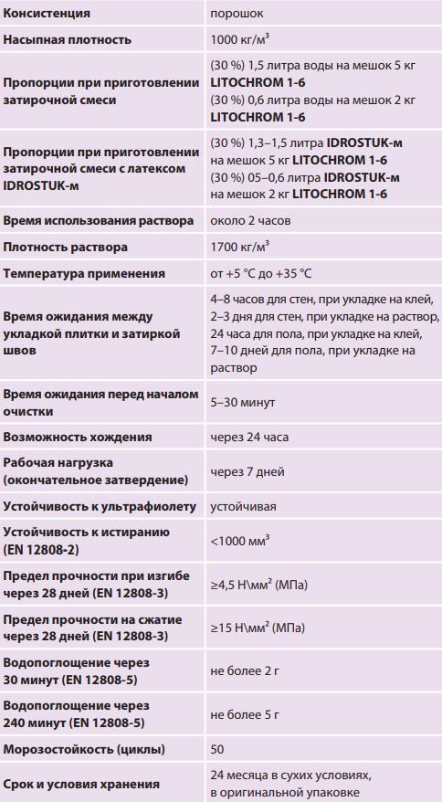 Литокол Литохром ТХ