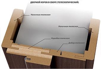 Двери телескопический погонаж