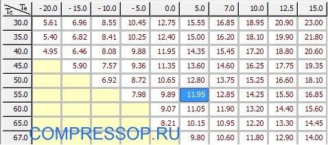 таблица холодопроизводительности ZR61KCE