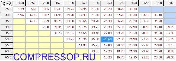 таблица холодопроизводительности ZR94KCE