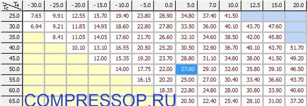 таблица холодопроизводительности ZR125KCE