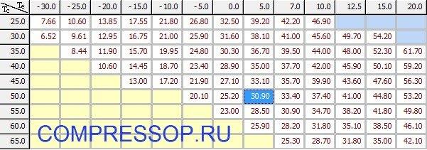 таблица холодопроизводительности ZR144KCE