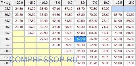 таблица холодопроизводительности ZR250KCE