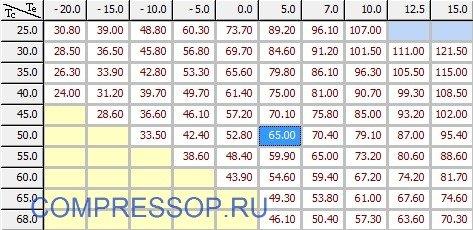таблица холодопроизводительности ZR310KCE
