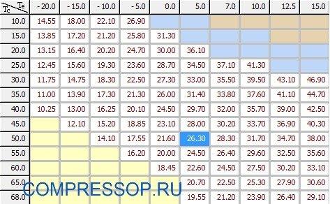 таблица холодопроизводительности ZR12M3E-TWD