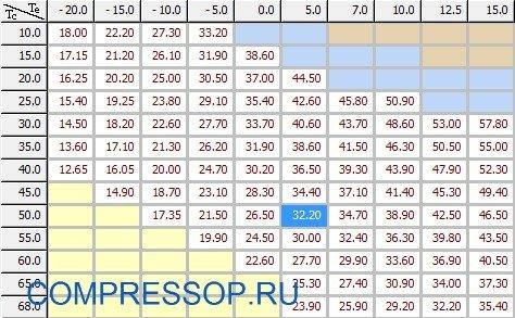 таблица холодопроизводительности ZR16M3E-TWD