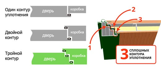 Тройной контур уплотнения входной металлической двери